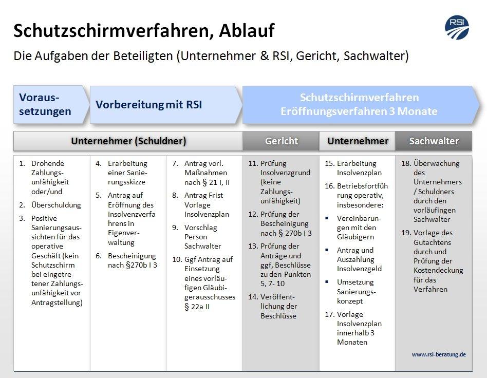 Unternehmensberatung Fuer Restrukturierung Sanierung Insolvenzvermeidung In Koeln Bonn Duesseldorf Rsi Beratung
